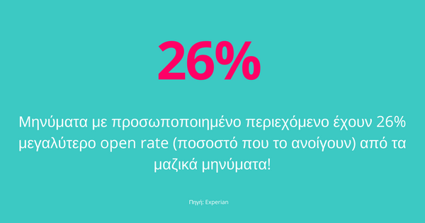 26% personalized